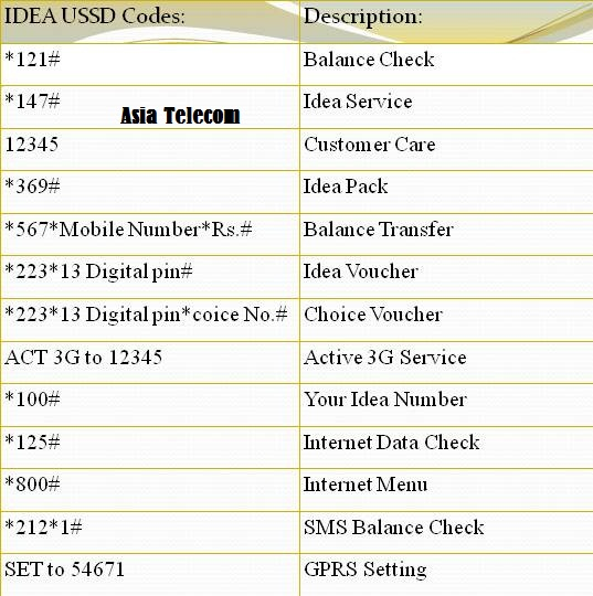 Idea ussd codes.JPG