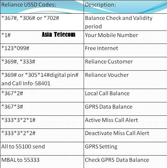 Reliance Ussd Codes.JPG