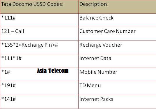 Tata Docomo ussd codes.png
